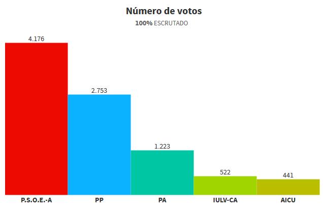 datos elecciones 2015_2